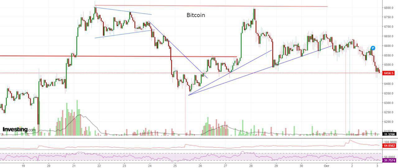 Bitcoin, Ethereum, альткоины — Обзор криптовалют — 3/10/2018