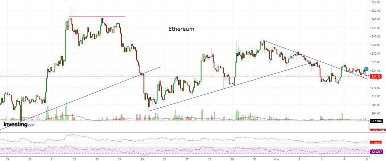 Bitcoin, Ethereum, альткоины — Обзор криптовалют — 5/10/2018