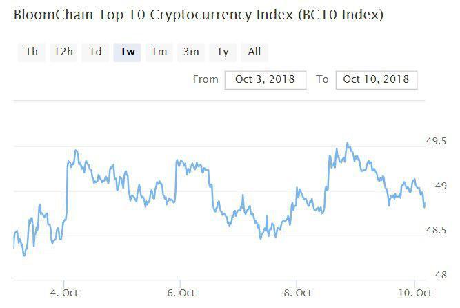 Bitcoin, Ethereum, альткоины — Обзор криптовалют — 10/10/2018