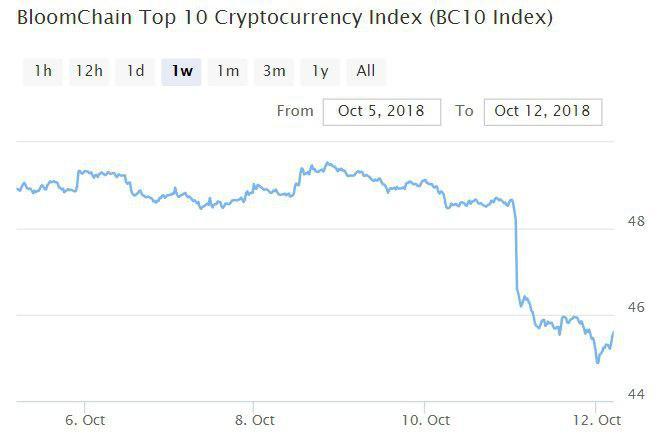 Индекс Блумчейн