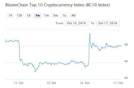 Bitcoin, Ethereum, альткоины — Обзор криптовалют — 17/10/2018