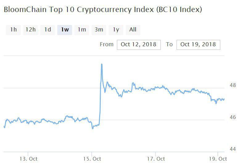 Bitcoin, Ethereum, альткоины — Обзор криптовалют — 19/10/2018