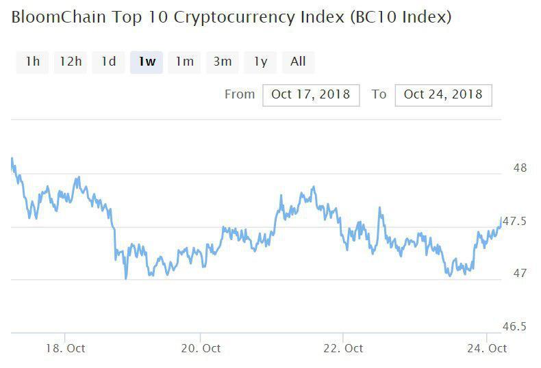 Bitcoin, Ethereum, альткоины — Обзор криптовалют — 24/10/2018