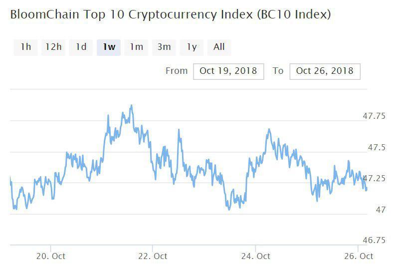 Bitcoin, Ethereum, альткоины — Обзор криптовалют — 26/10/2018