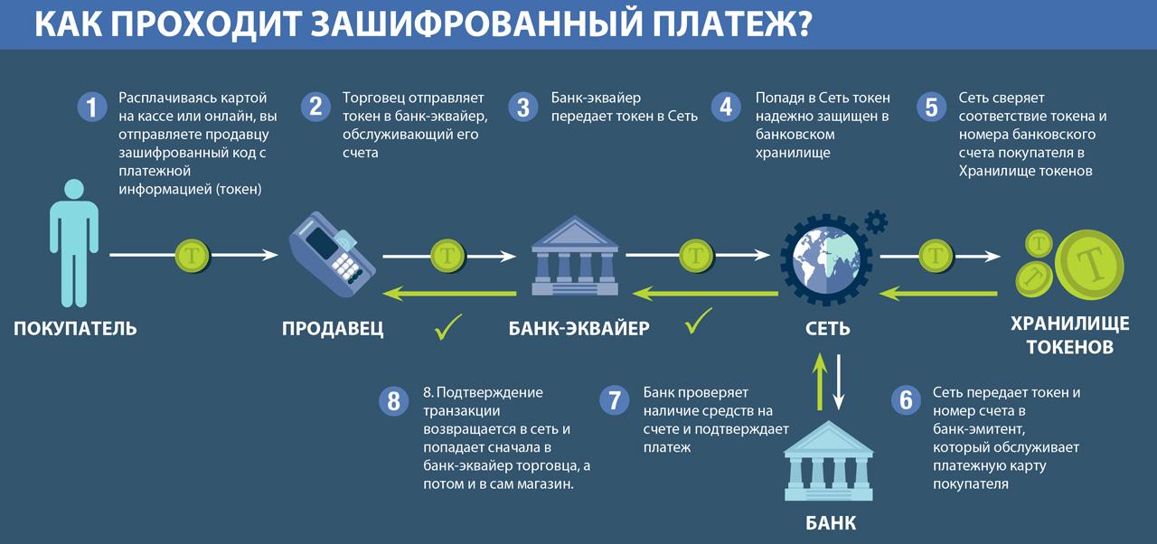 токенизация платежей