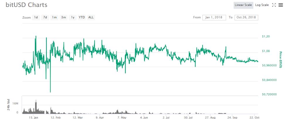График BitUSD/USD 2018