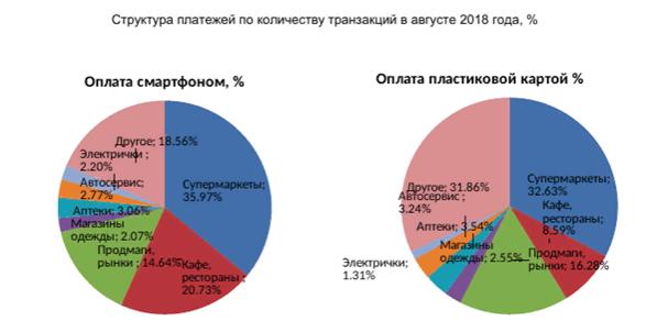 Структура платежей в России