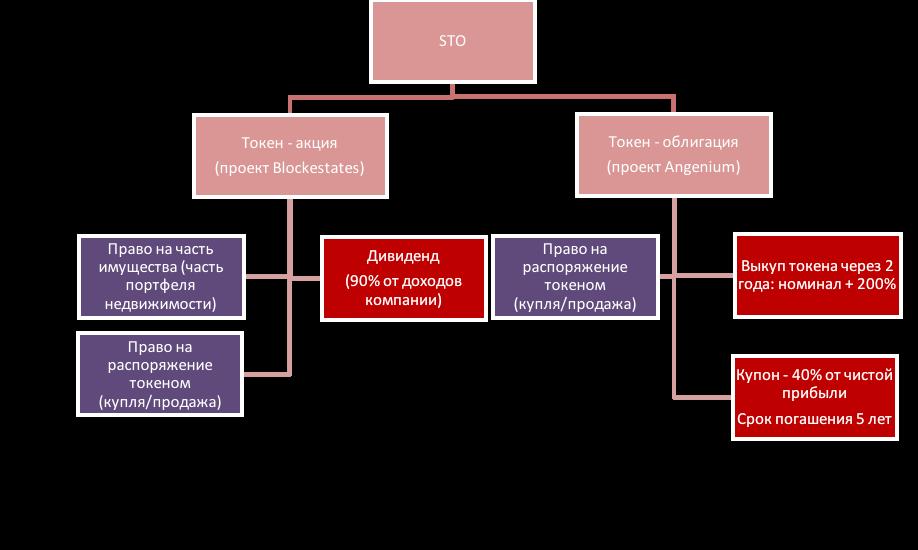 Сравнение STO-стартапов