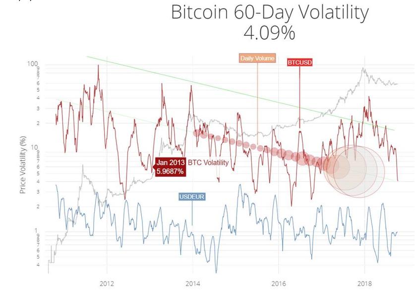 График волатильности Bitcoin