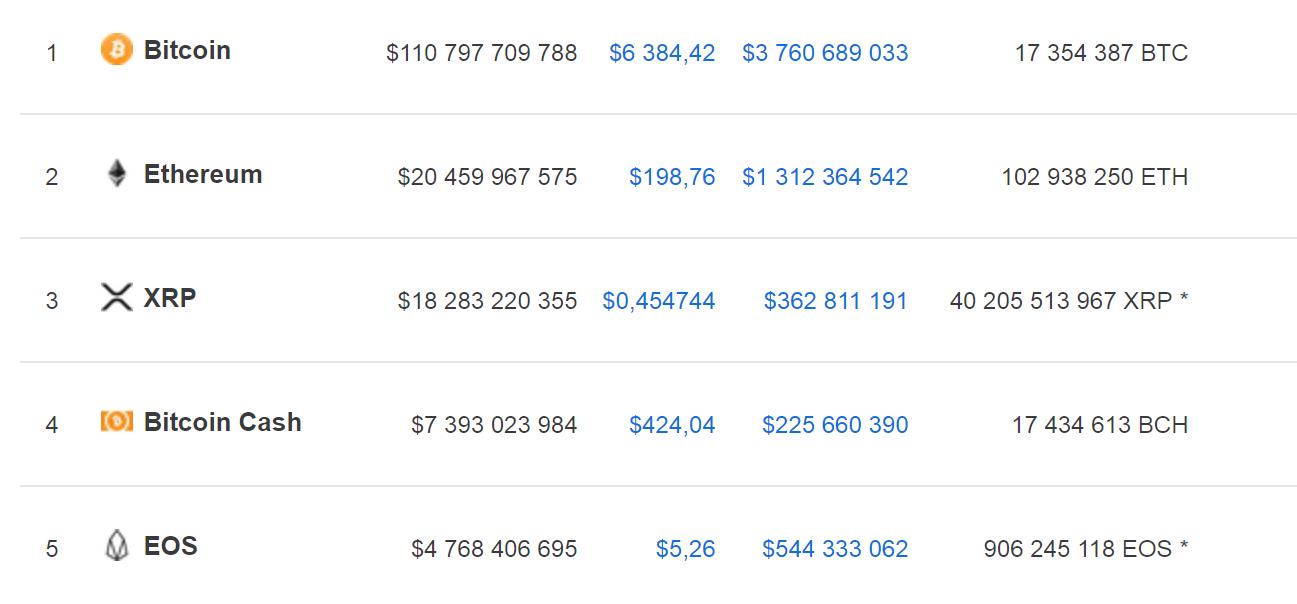 Капитализация топ-5 криптовалют