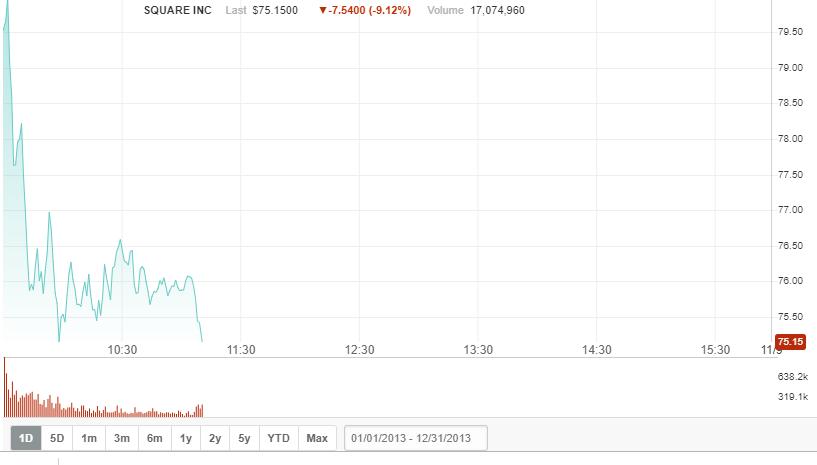 акции Square упали на 9%