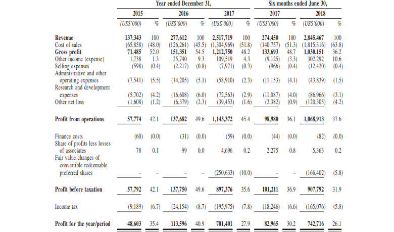 Показатели прибыли Bitmain в IPO-проспекте