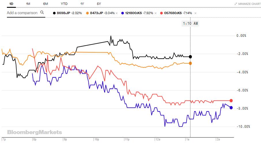 Акции азиатских крипто-компаний