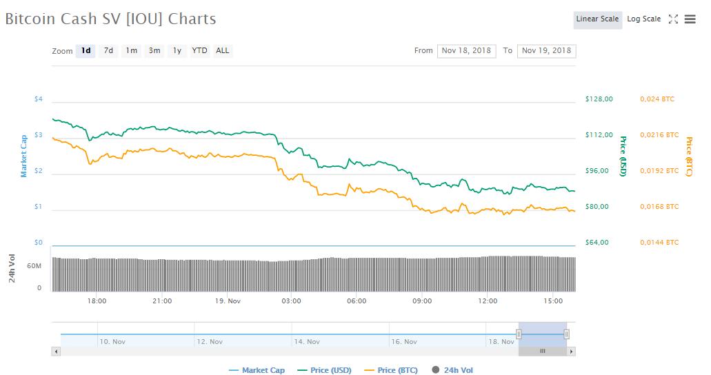 курс bitcoin SV