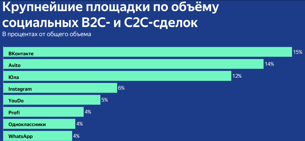 """Исследование социальной коммерции от """"Яндекс.Кассы"""""""