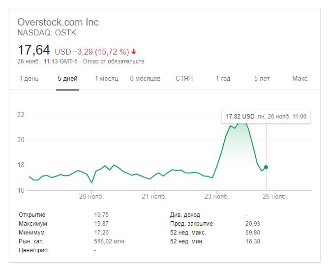 акции Overstock