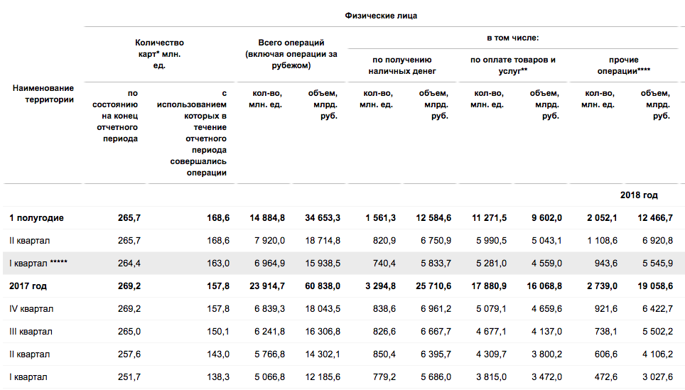 Данные ЦБ по карточным операциям за 2017 и 2018 гг.