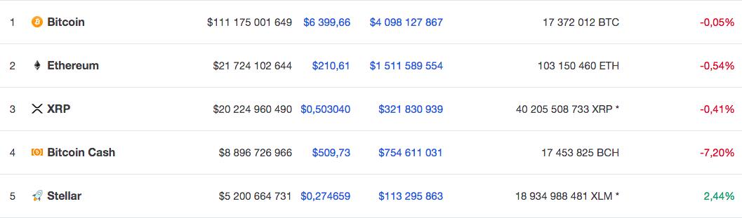 Курс крупнейших по капитализации криптовалют на 12 ноября по версии Coinmarketcap