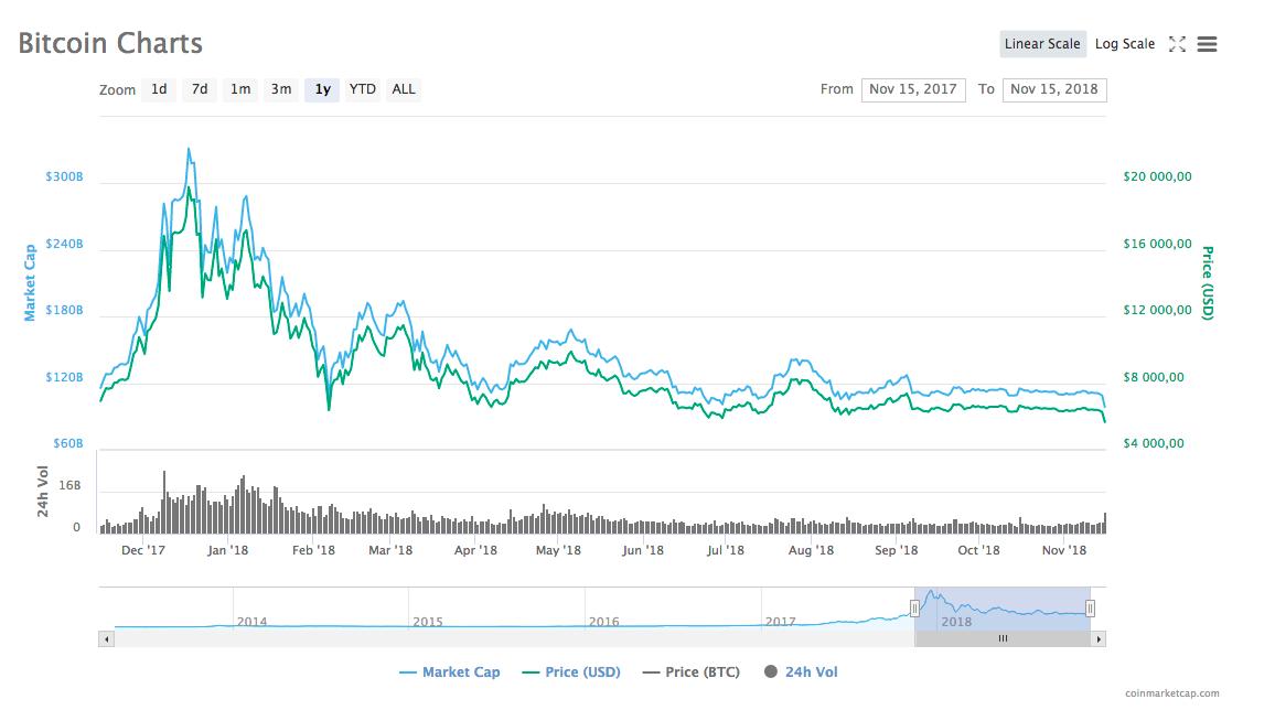 Динамика курса bitcoin за год