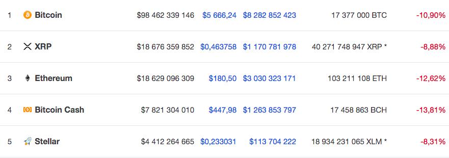 Курсы пяти крупнейших по капитализации криптовалют на 15 ноября по версии Coinmarketcap