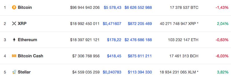 Курсы пяти крупнейших по капитализации криптовалют на 16 ноября по версии Coinmarketcap