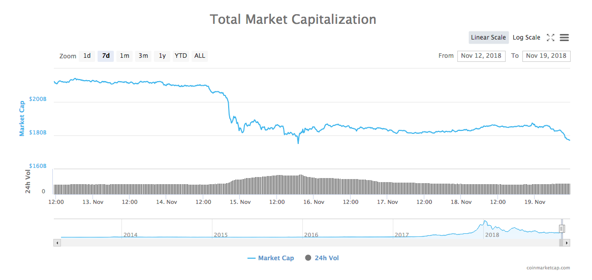 Размер капитализации криптовалют с 12 по 19 ноября 2018 года по версии Coinmarketcap