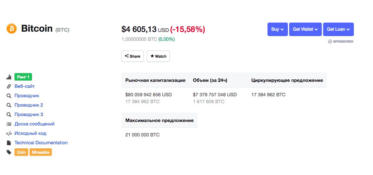 Рыночные показатели bitcoin на 20 ноября 10.30 по мск по версии Coinmarketcap