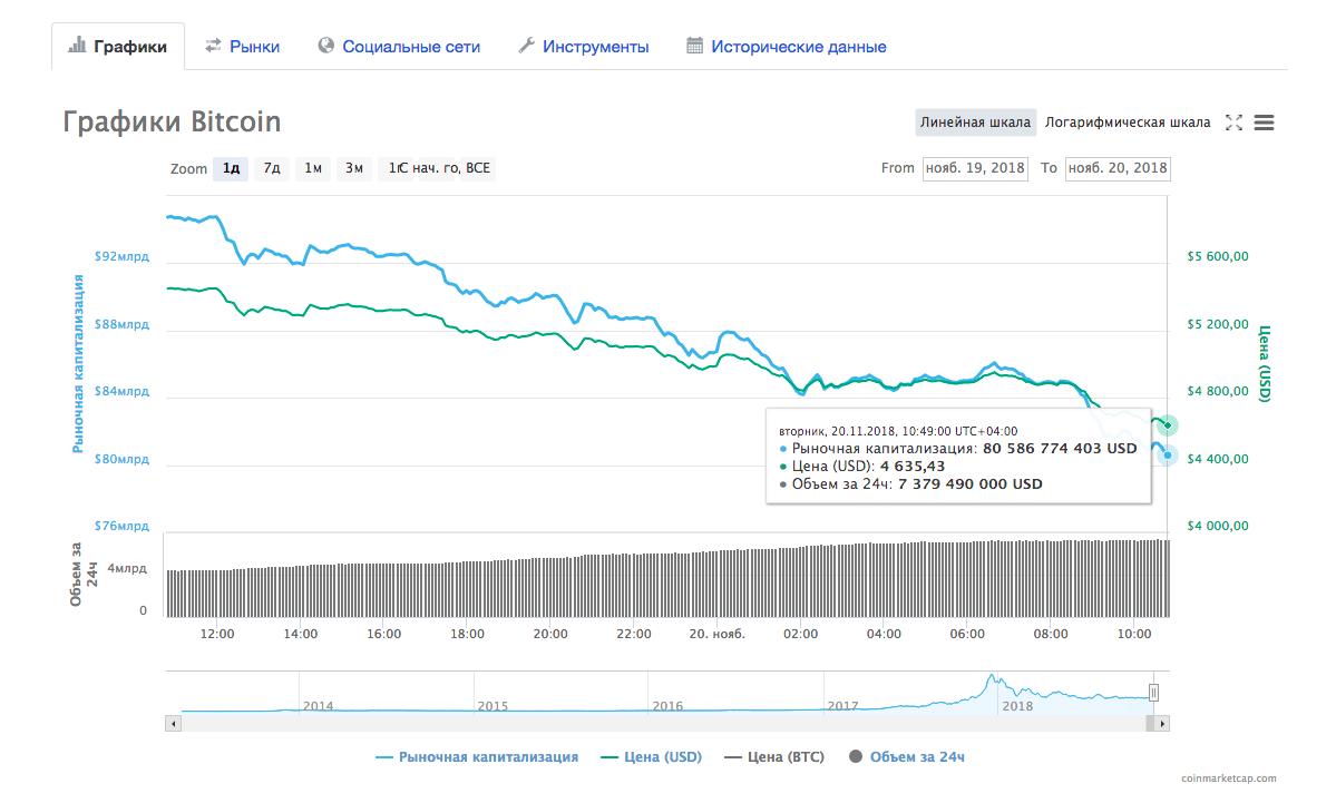 Динамика курса bitcoin с 19 по 20 ноября по версии Coinmarketcap