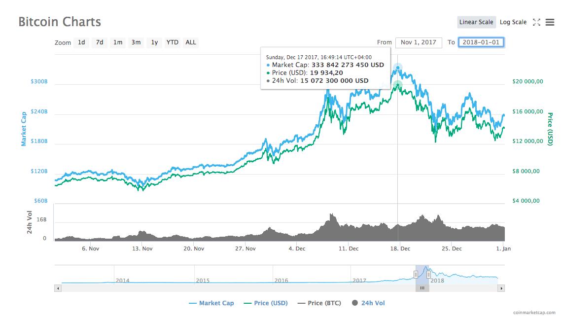 Динамика курса bitcoin в период с 1 ноября 2017 г. по 1 января 2018 г.