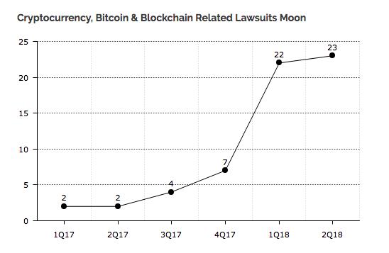 График увеличения числа поданых судебных исков, имеющих отношение к криптовалютам