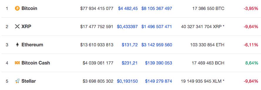 Курс топ-5 по капитализации криптовалют на 21 ноября 9.30 по мск по версии Coinmarketcap