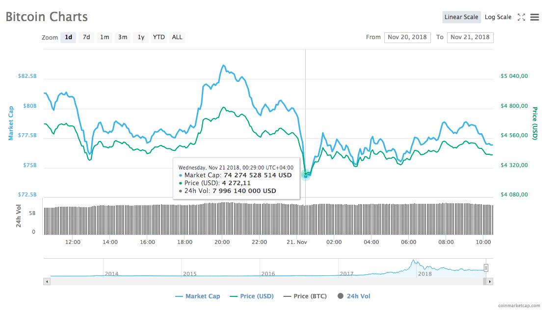 Динамика курса bitcoin 20-21 ноября по версии Coinmarketcap
