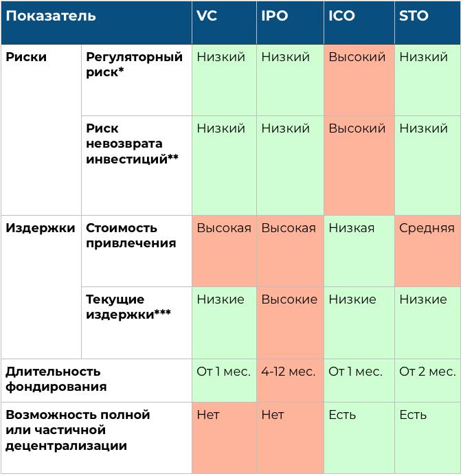 STO vs IPO