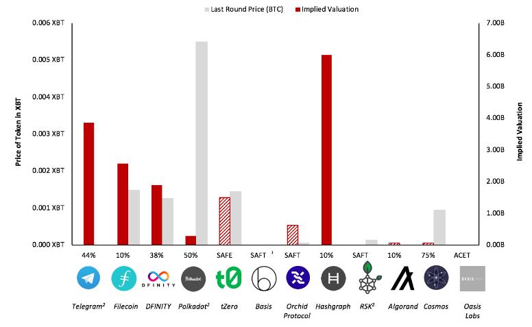 График стоимости токенов в ходе последнего раунда финансирования и прогнозируемой цены