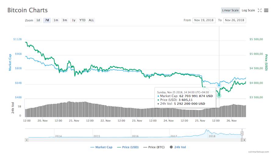Динамика курса bitcoin в период с 19 по 26 ноября по версии CoinMarketCap