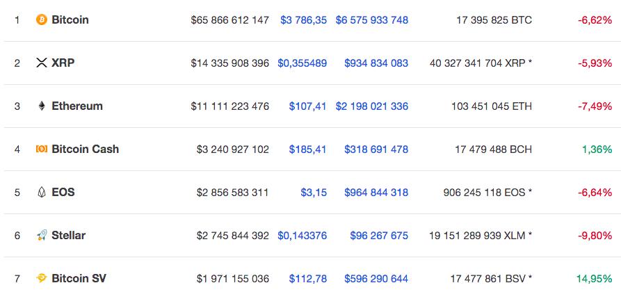 Курс семи крупнейших криптовалют на 27 ноября 9.30 по мск по версии CoinMarketCap