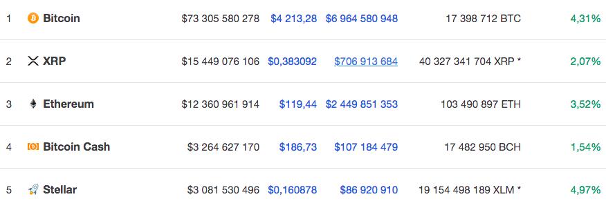 Курс пяти крупнейших по капитализации криптовалют на 29 ноября 9.40 по мск по версии Coinmarketcap