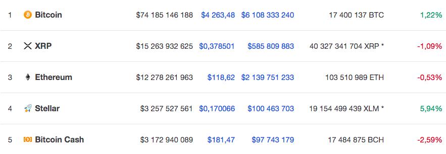 Курс топ-5 крупнейших по капитализации криптовалют по версии Coinmarketcap