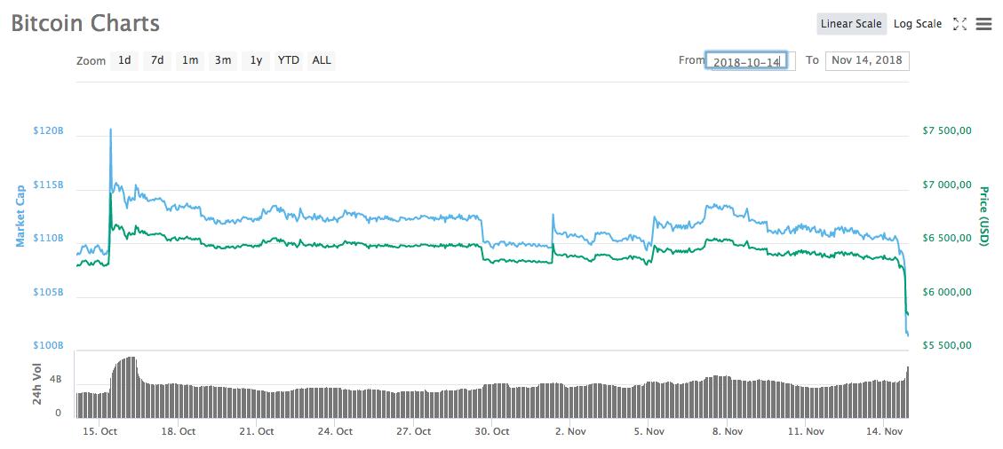 Изменение стоимости bitcoin за месяц