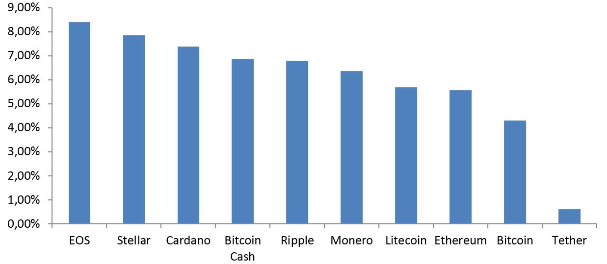 Волатильность криптовалют в 2018 г