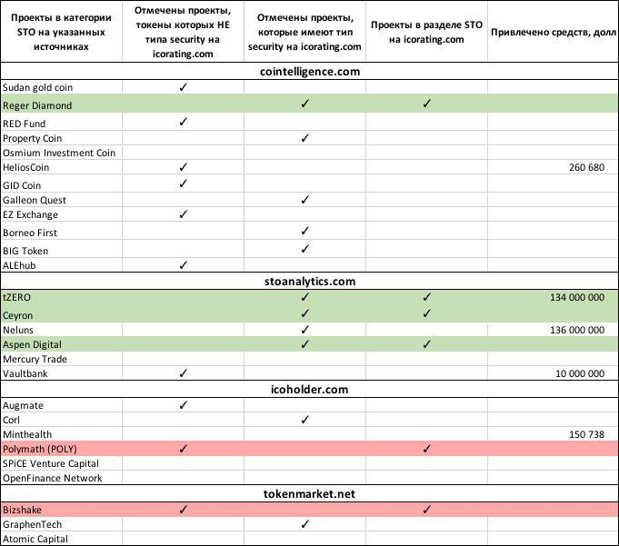 ICO-проекты