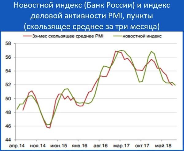 Новостной индекс от ЦБ