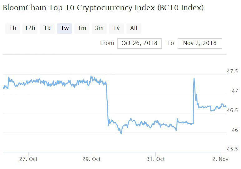 Bitcoin, Ethereum, альткоины — Обзор криптовалют — 2/11/2018