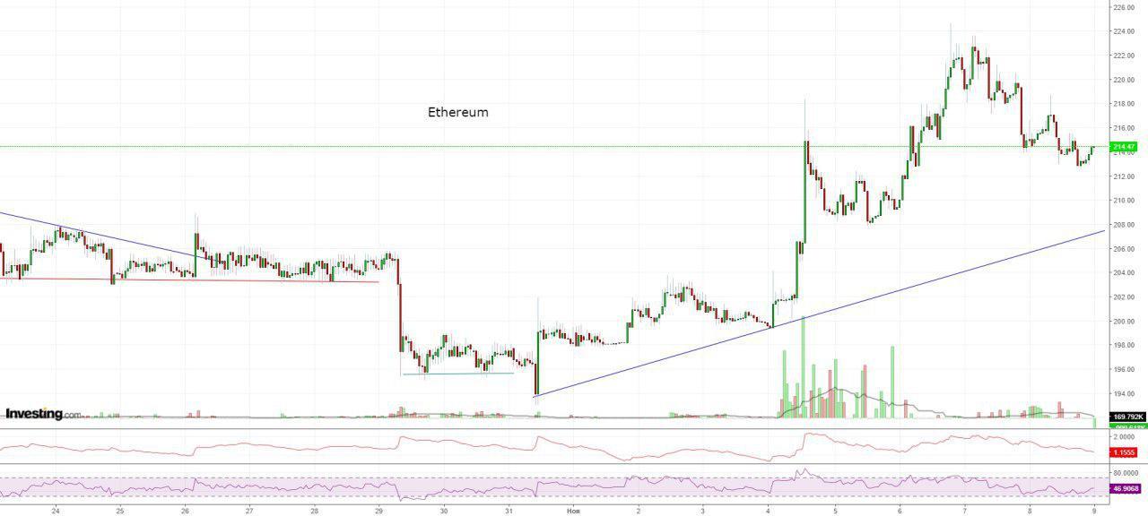 Bitcoin, Ethereum, альткоины — Обзор криптовалют — 9/11/2018