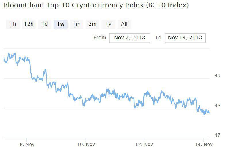 Bitcoin, Ethereum, альткоины — Обзор криптовалют — 14/11/2018