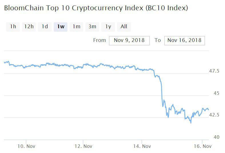 Bitcoin, Ethereum, альткоины — Обзор криптовалют — 16/11/2018