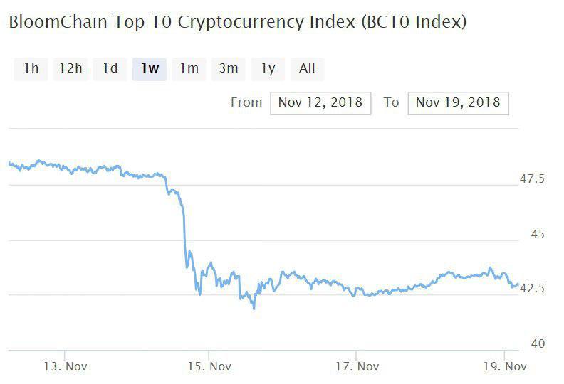Bitcoin, Ethereum, альткоины — Обзор криптовалют — 19/11/2018
