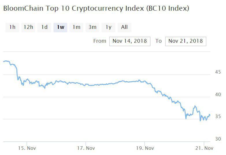 Bitcoin, Ethereum, альткоины — Обзор криптовалют — 21/11/2018