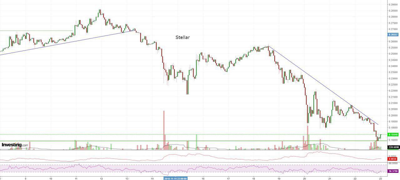 Bitcoin, Ethereum, альткоины — Обзор криптовалют — 23/11/2018