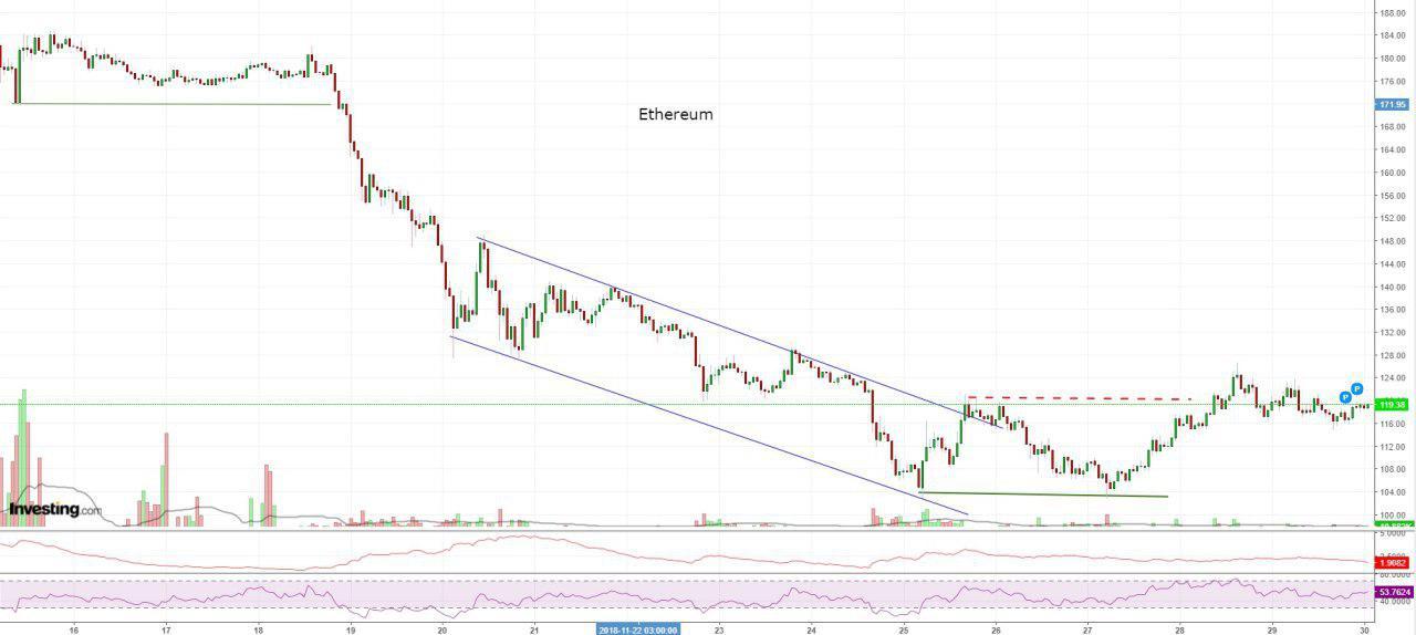 Bitcoin, Ethereum, альткоины — Обзор криптовалют — 30/11/2018